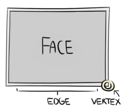 faceEdgeVertex